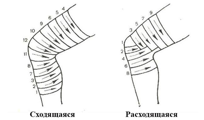 Изображение - Повязка на локтевой коленный сустав viid12
